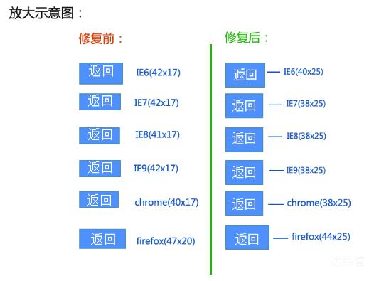 表单input按钮在各浏览器之间的兼容性