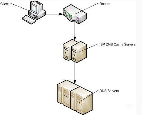 域名DNS解析查找流程