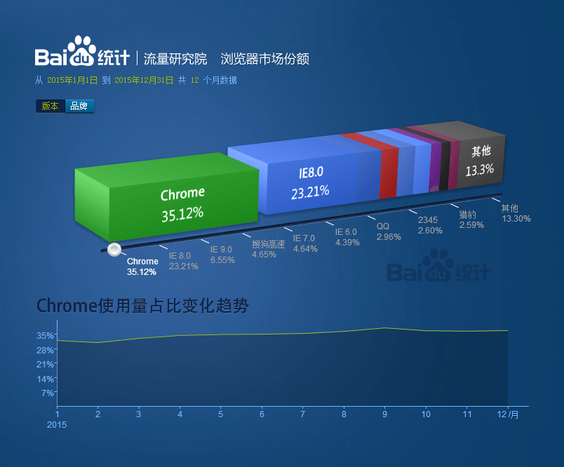 浏览器市场份额报告_2015.01-2015.12