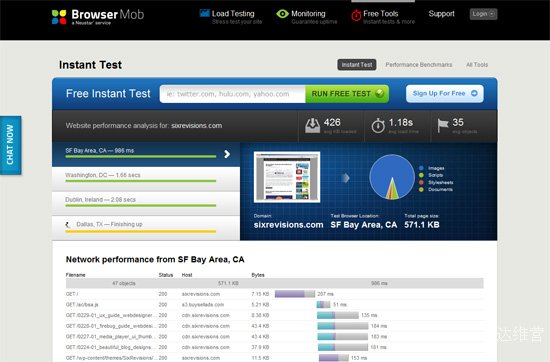 Free Website Performance Test (BrowserMob)